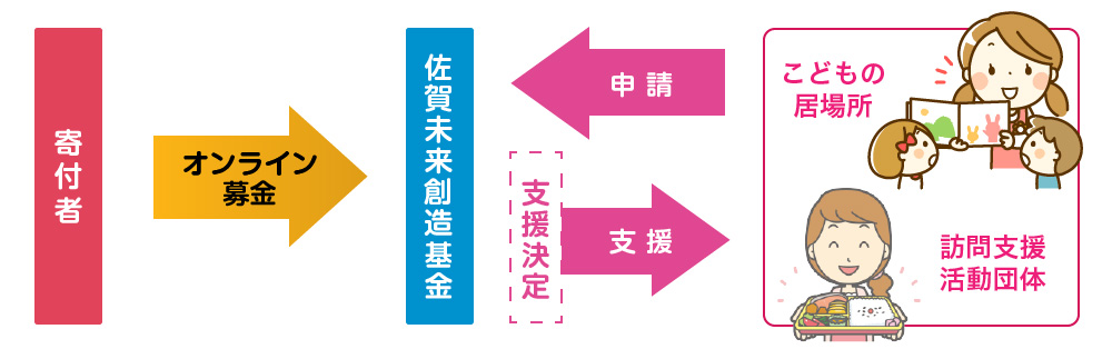 子どもの居場所支援スキーム図
